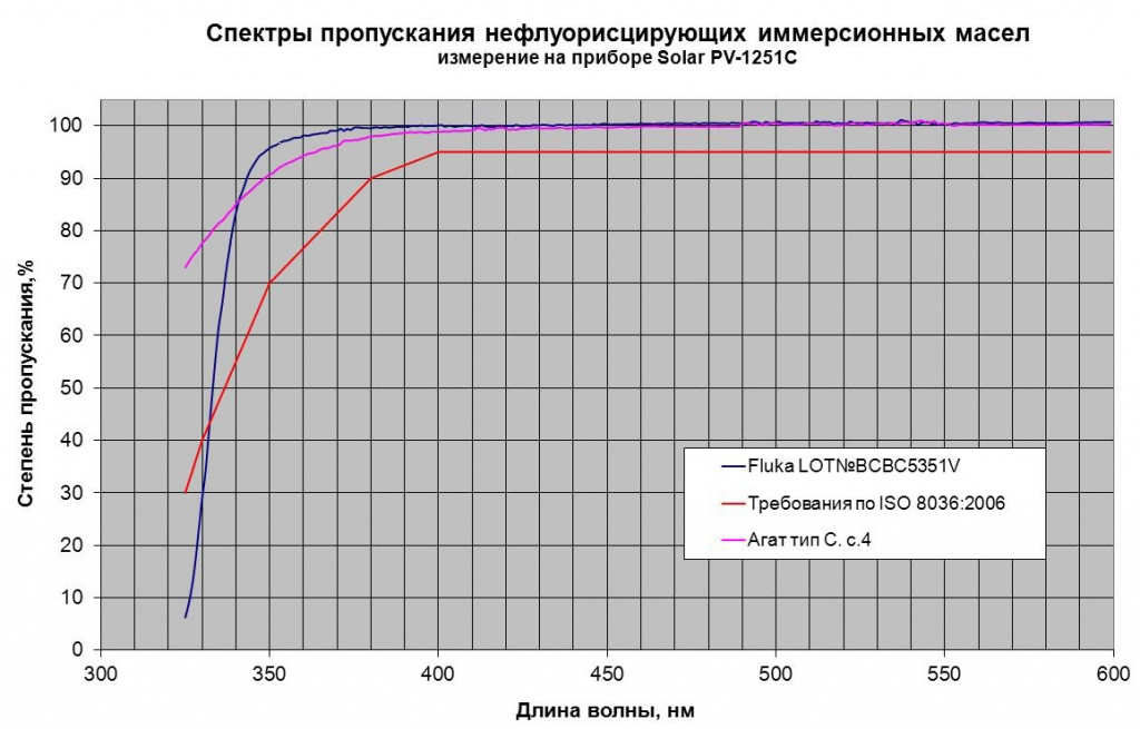 Масло_Агат_тип С_спектры пропускания.JPG